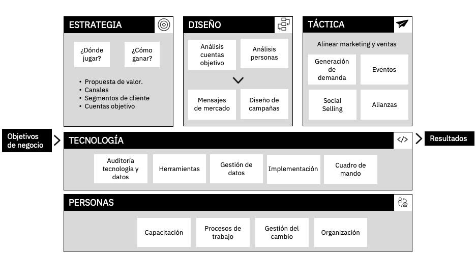 Marco de trabajo para una marketing basado en cuentas en empresas B2B