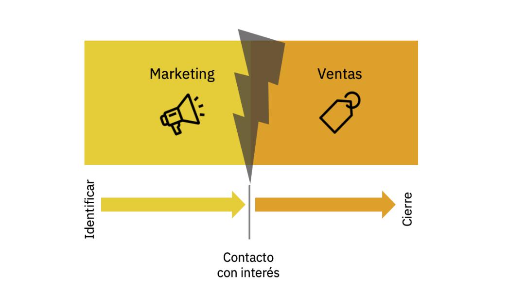 Plan de marketing en empresas industriales
