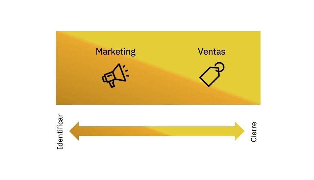 Nueva era digital de las ventas y el marketing b2b
