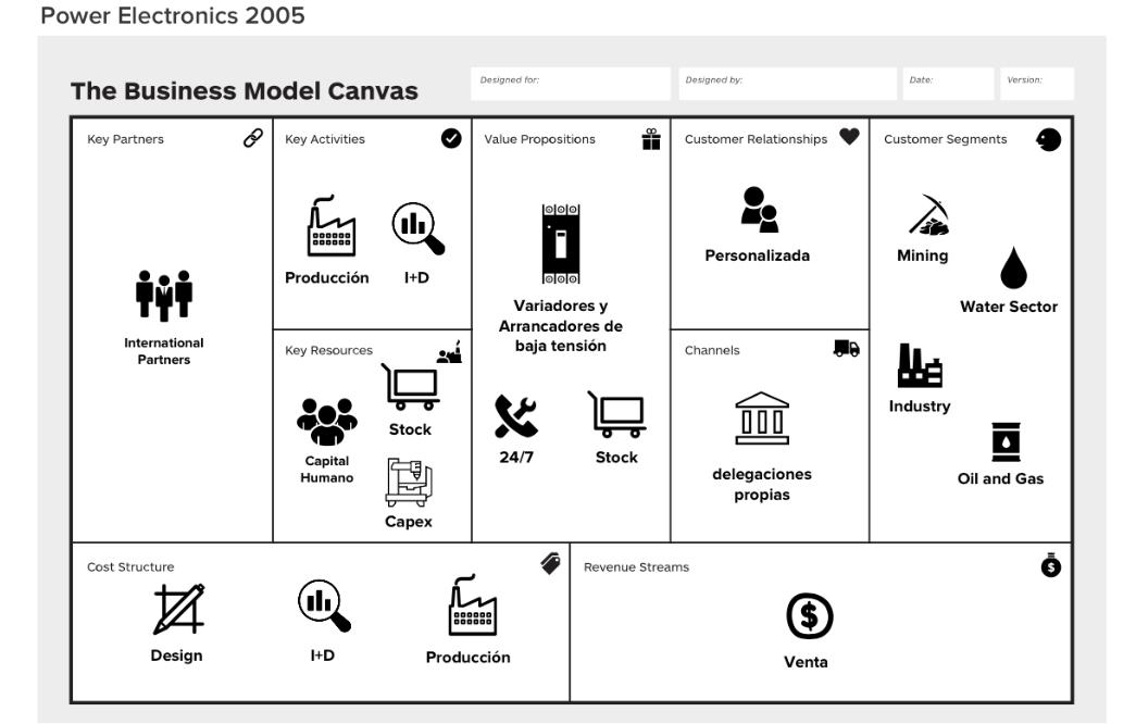 Modelo de negocio de power electronics